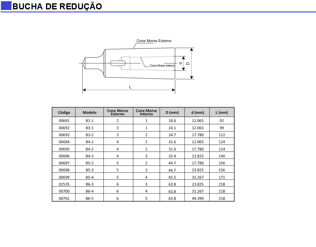 Bucha de Redução DIN 228B