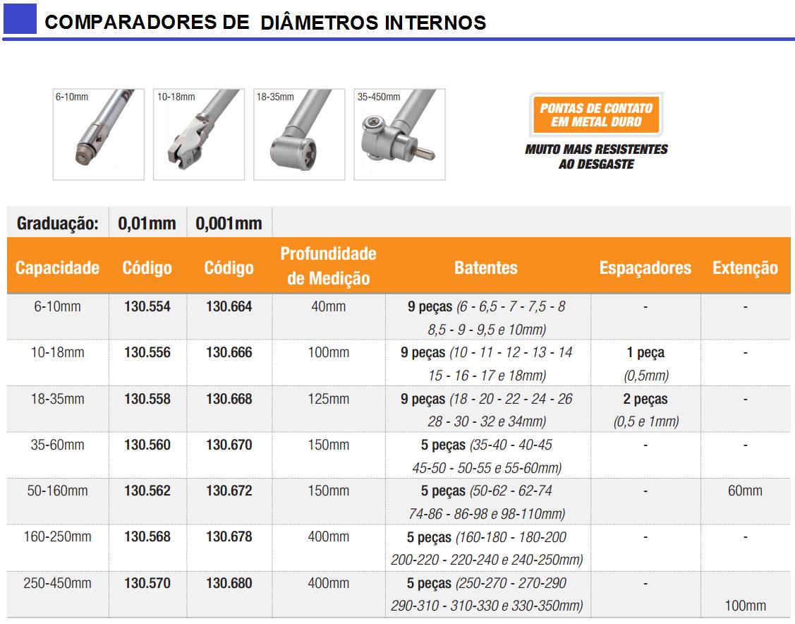 Comparadores de Diâmetro Interno com Fixação através de Rosca