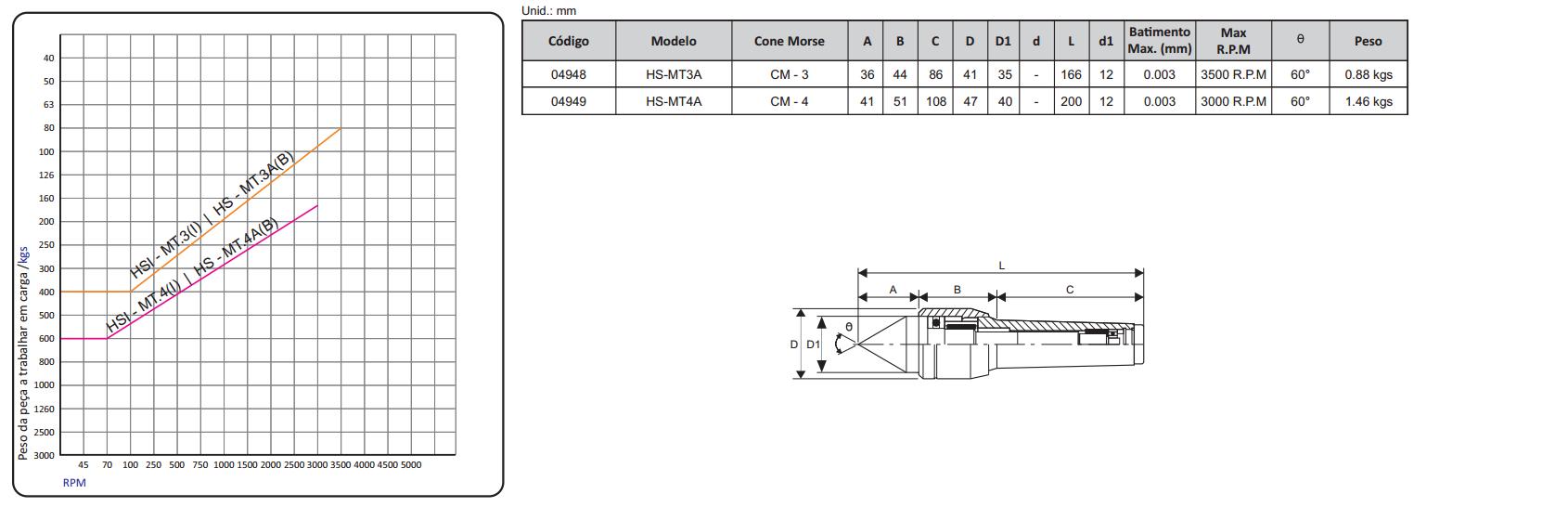 Ponto Rotativo Compact Modelo A